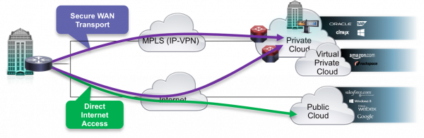 The Application Centric Model Of Cisco S Iwan Overlaid